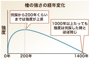 檜木材の経年変化