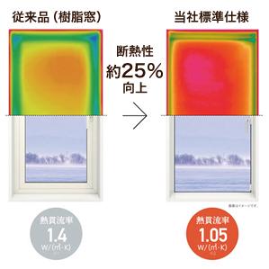 断熱窓の比較テスト