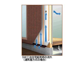 SW工法住宅 給気イメージ
