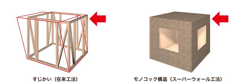 モノコック構造と在来工法の比較